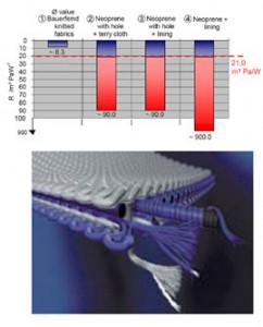 素材の内部を空気が流れやすいような構造